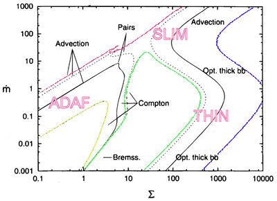 The four branches of analytic models of accretion discs.
