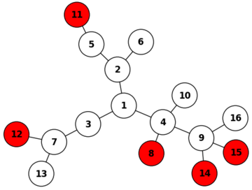 A tree of size 16. The vertices 2, 4, 7, and 9 are exterior major vertices and 6, 8, 10, 11, 12, 13, 14, 15, and 16 are leaves. Note that node 1 is not an exterior major vertex as every path from this vertex to a leaf includes at least one other vertex of degree greater than two. \(R = \{8,11,12,14,15\}\) is a resolving set of minimum size.